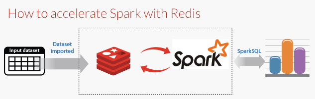 Redis as a backend of Spark I Alphonso global Solutions